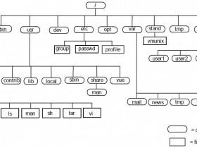 linux下磁盘分区、挂载知多少